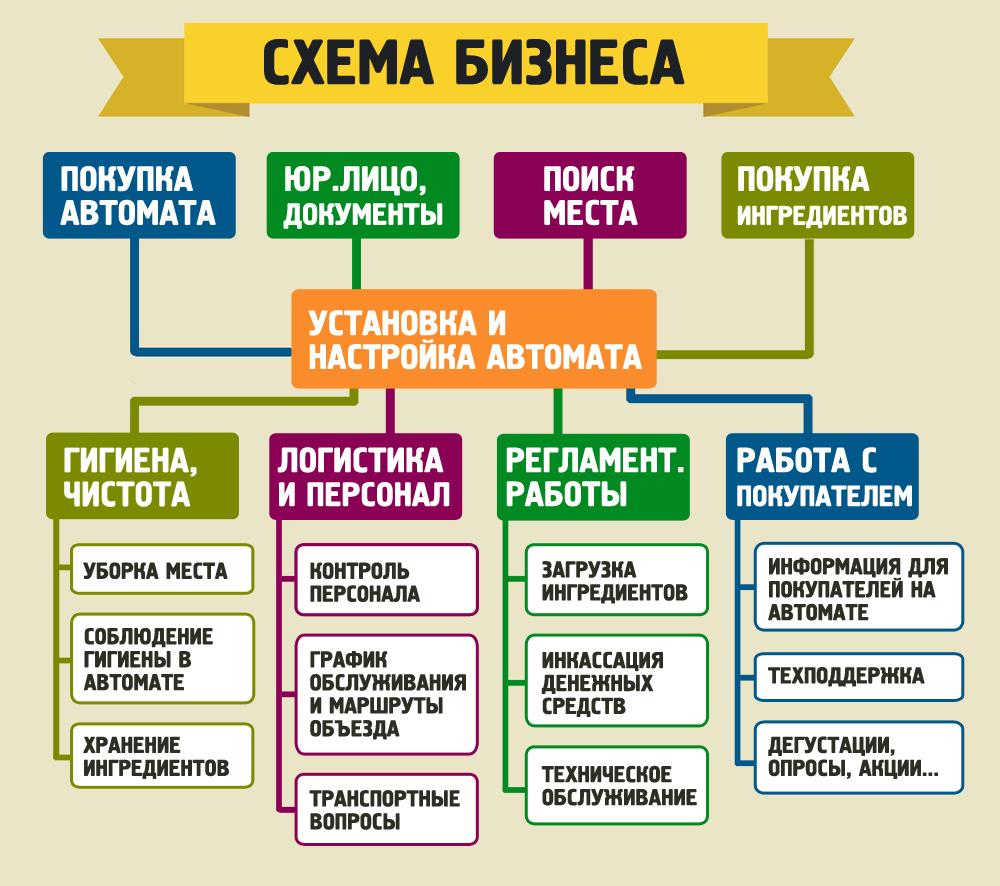 Схема нового бизнеса